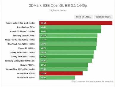 Huawei Mate 40 Pro and Kirin 9000 left competitors no chance