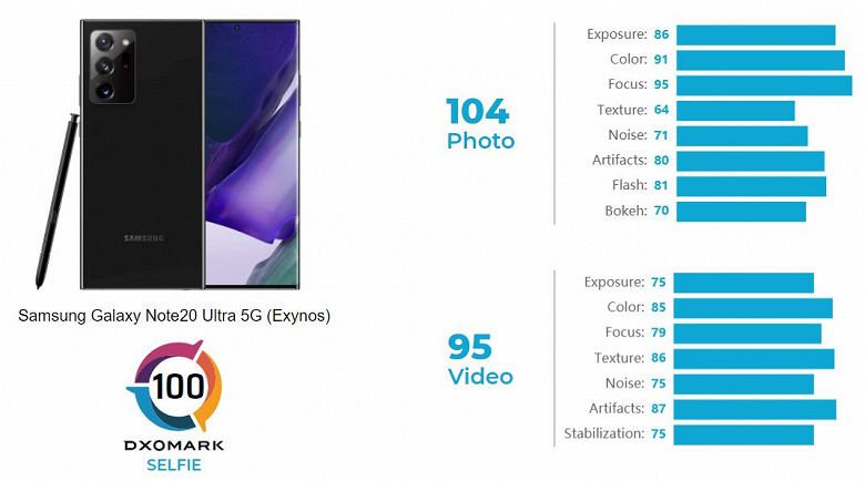 The Samsung Galaxy Note20 Ultra is better for selfies than the iPhone 12 Pro Max.  DxOMark Compares Smartphone Front Cameras