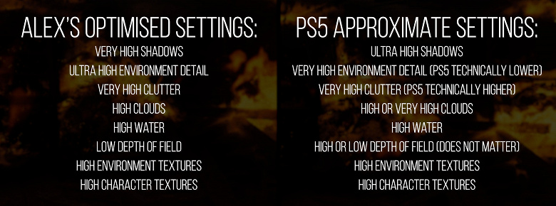 What PC do you need to catch up with the PlayStation 5. Opponents of consoles may be surprised