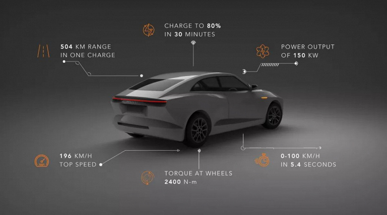 The local luxury electric car Pravaig Extinction MK1 is presented in India.  Traction battery like Tesla Model S and 500 km range