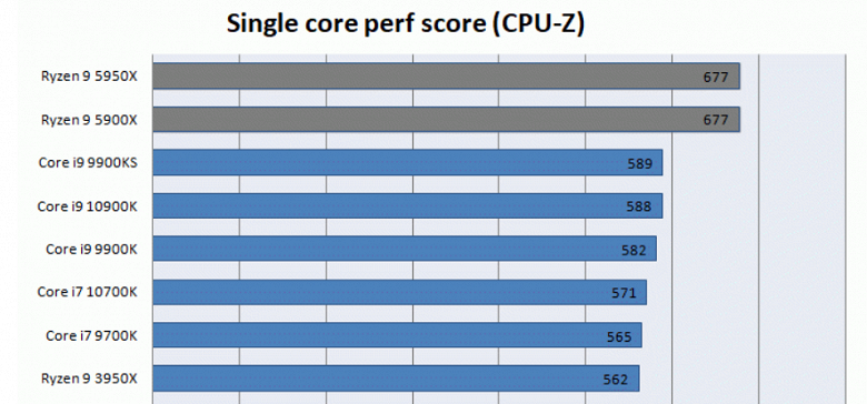CPU-Z benchmark results provide insight into the performance of Intel Core i9-11900K (Rocket Lake-S)