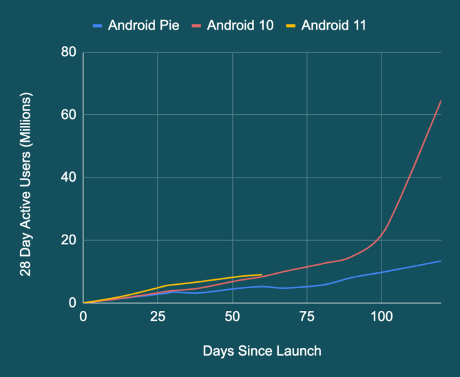 Android 11 breaks last year's record of Android 10: new leader in adoption rate