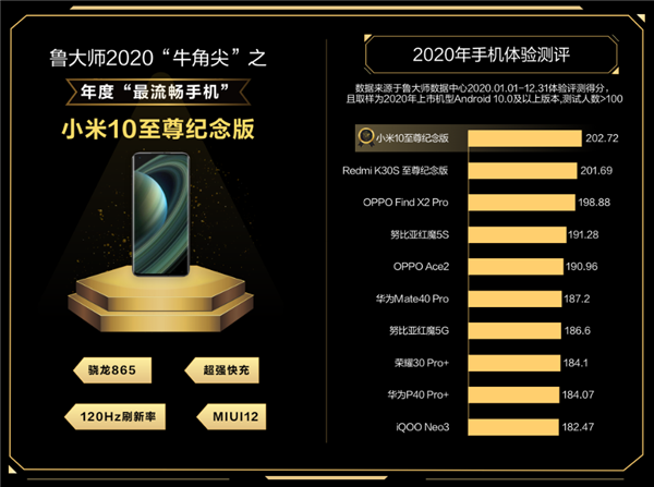 The flagship Xiaomi has caught up with the iPhone in terms of smoothness.  Master Lu rating summed up 2020
