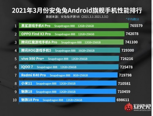 AnTuTu rankings for March 2021
